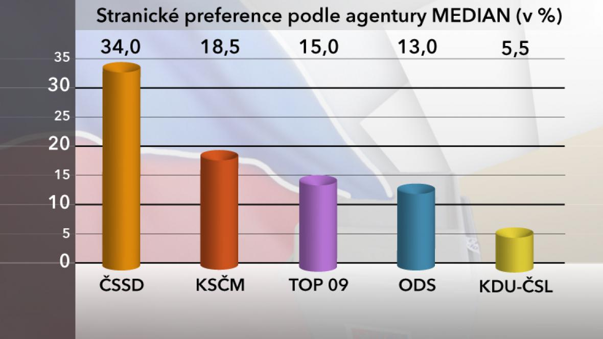 Průzkum agentury MEDIAN