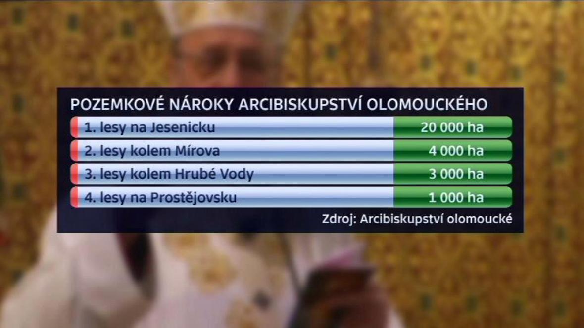 Nároky olomouckého arcibiskupství