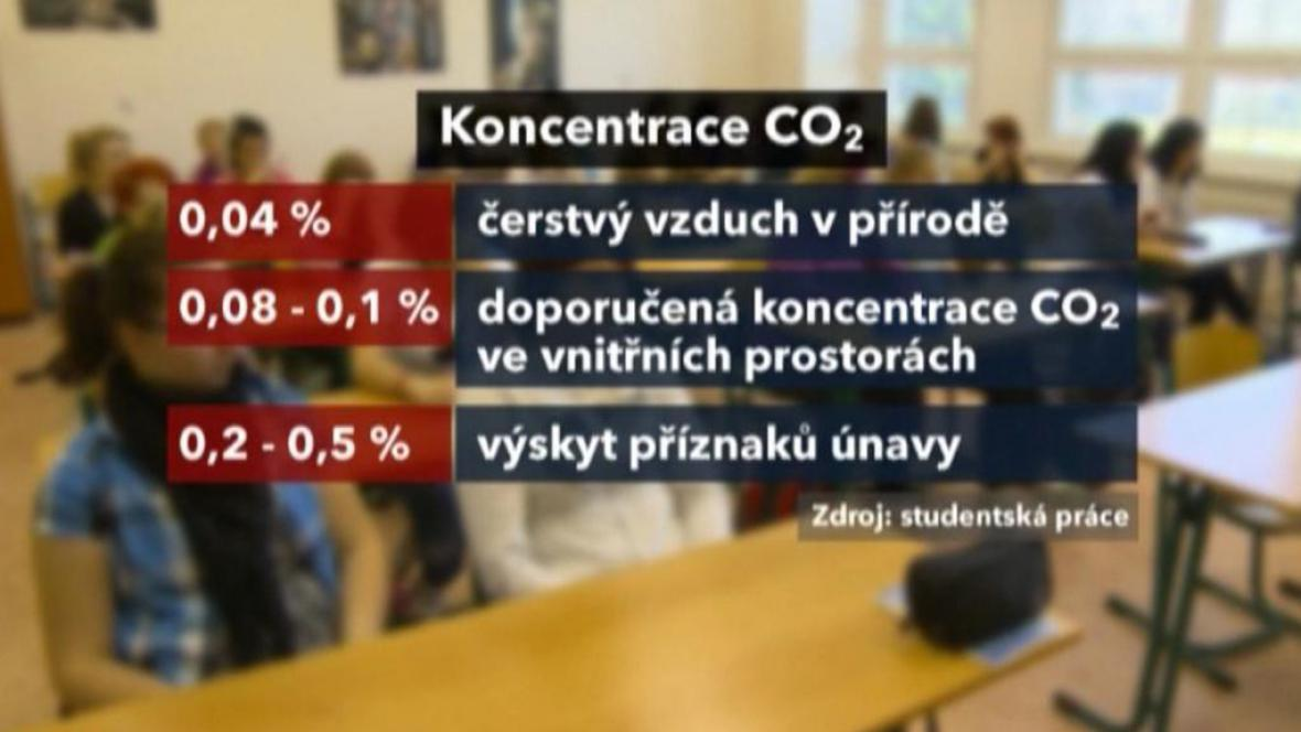 Koncentrace CO2