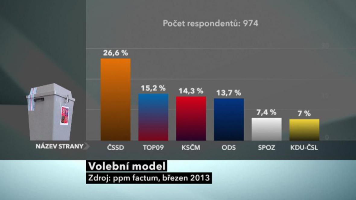 Průzkum ppm factum