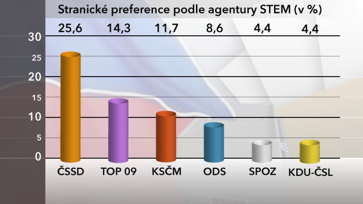 Stranické preference v březnu 2013