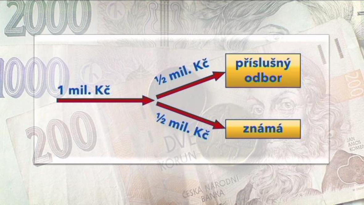 Schéma toku peněz
