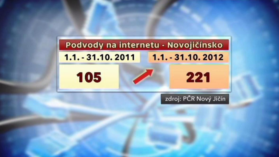 Podvody na internetu na Novojičínsku