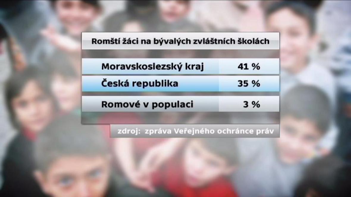 Poměr romských žáků na školách