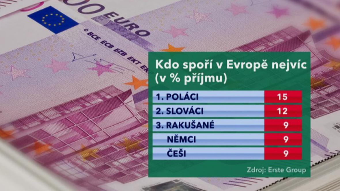 Evropané šetří