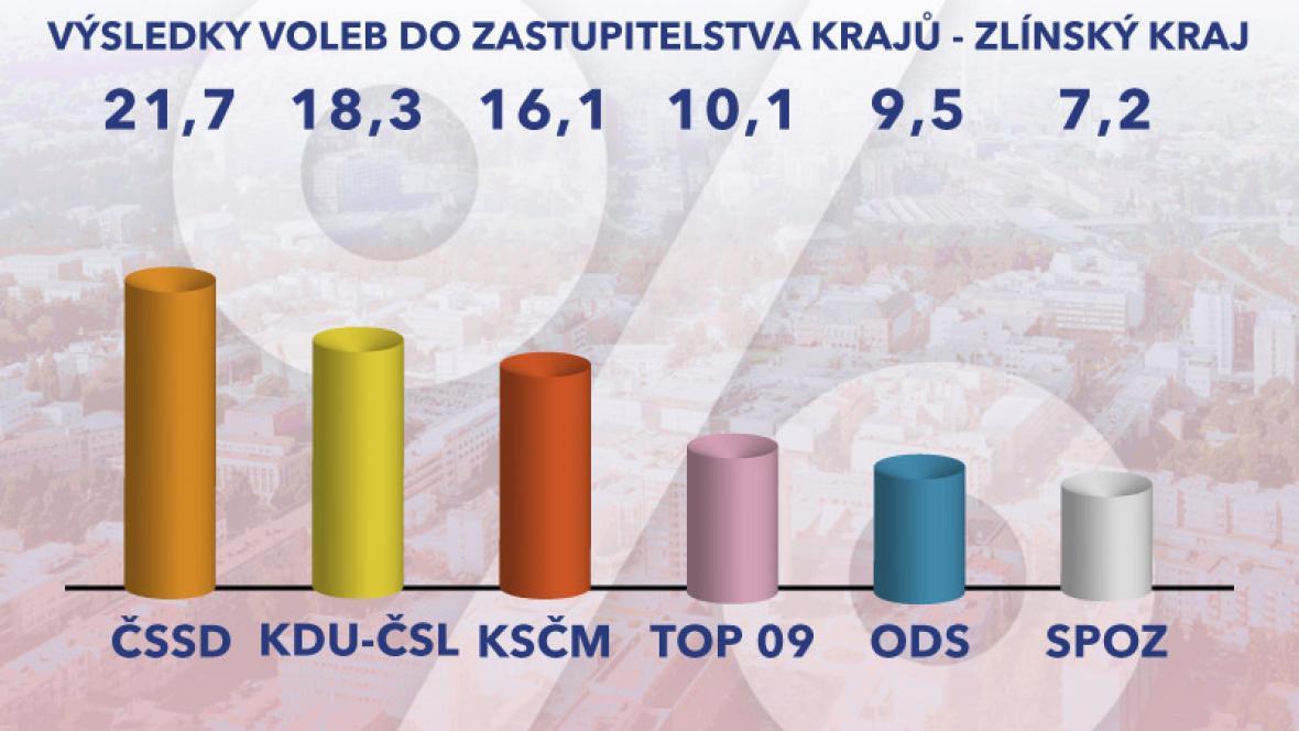 Výsledky voleb – Zlínský kraj