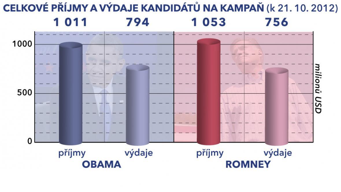 Graf financování prezidentských kandidátů USA
