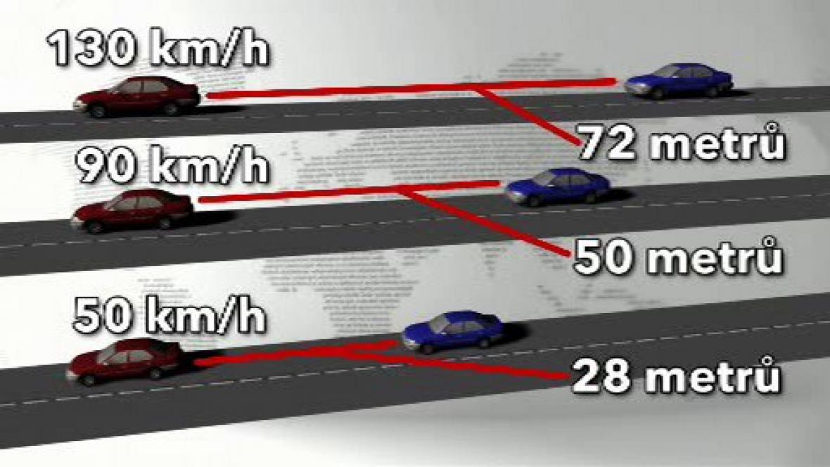 Bezpečná vzdálenost mezi jedoucími vozy