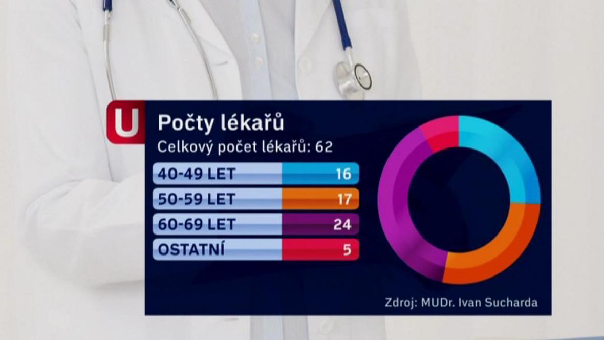 Počty lékařů na Šluknovsku