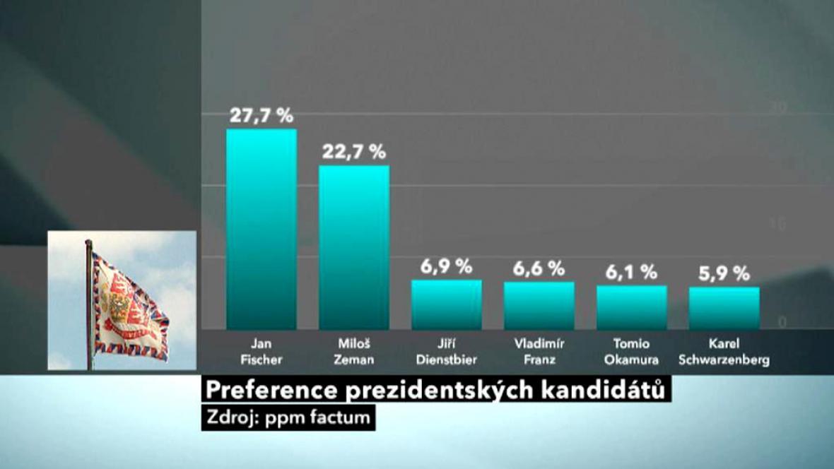 Volební model ppm factum