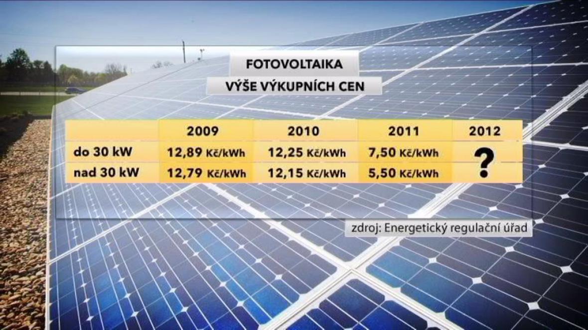 Výše výkupních cen u fotovoltaiky