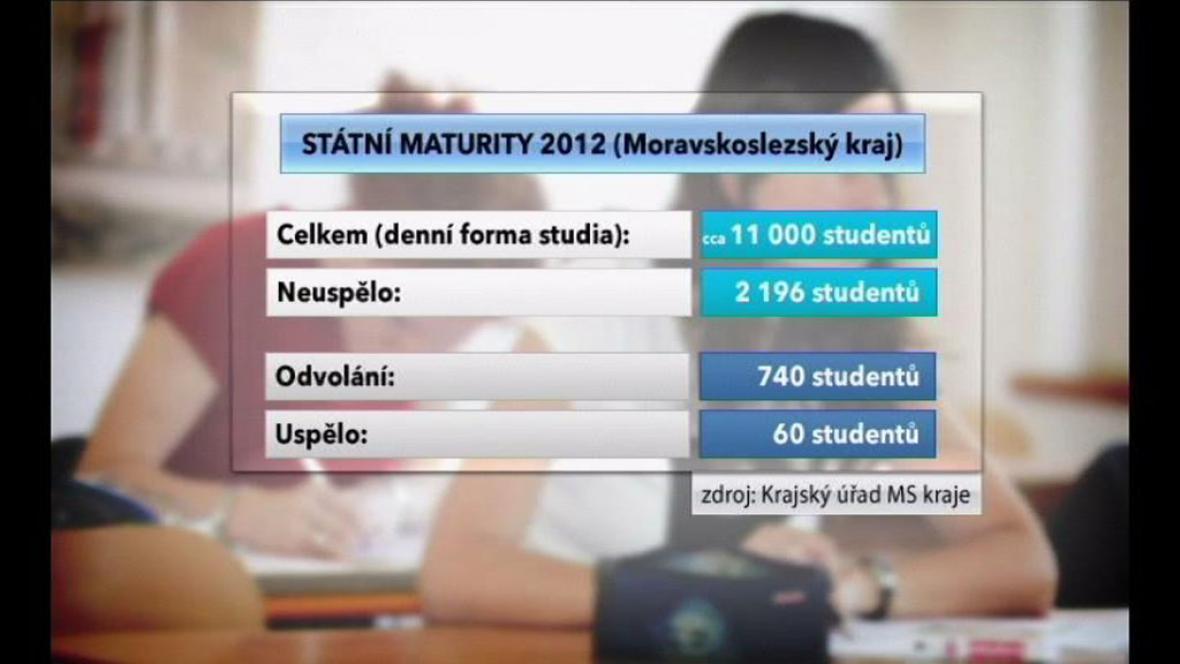 Státní maturity v letošním roce