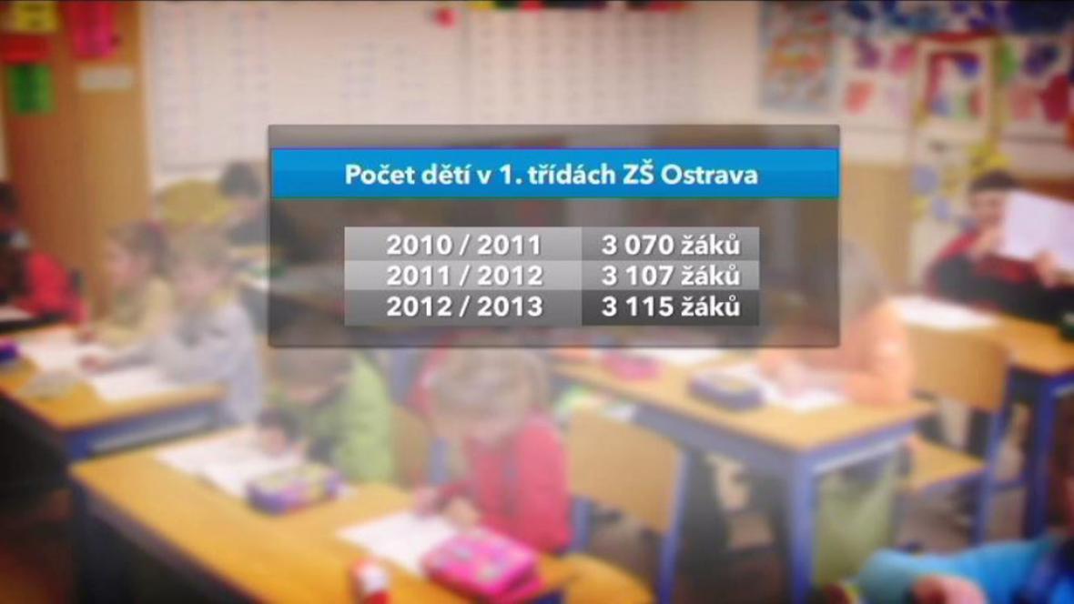 V MSK usedne do lavic 1. tříd víc žáků