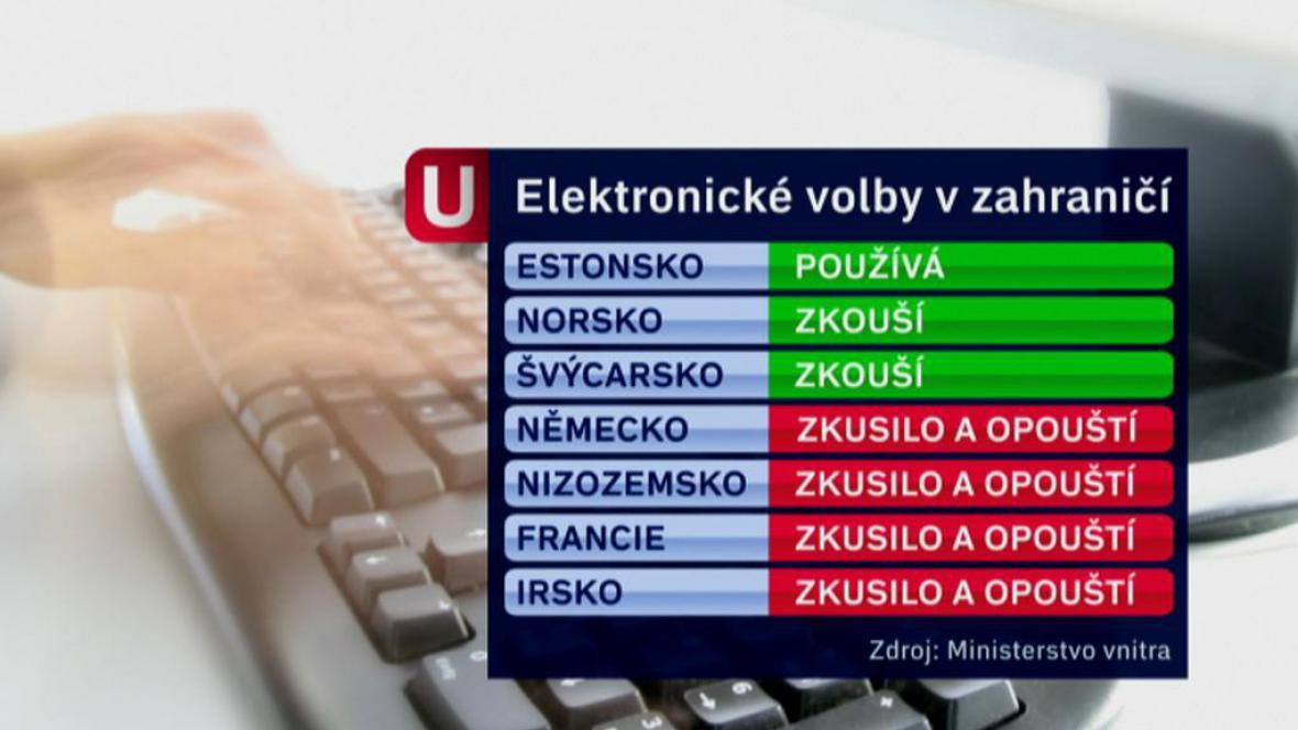 Elektronické volby v zahraničí