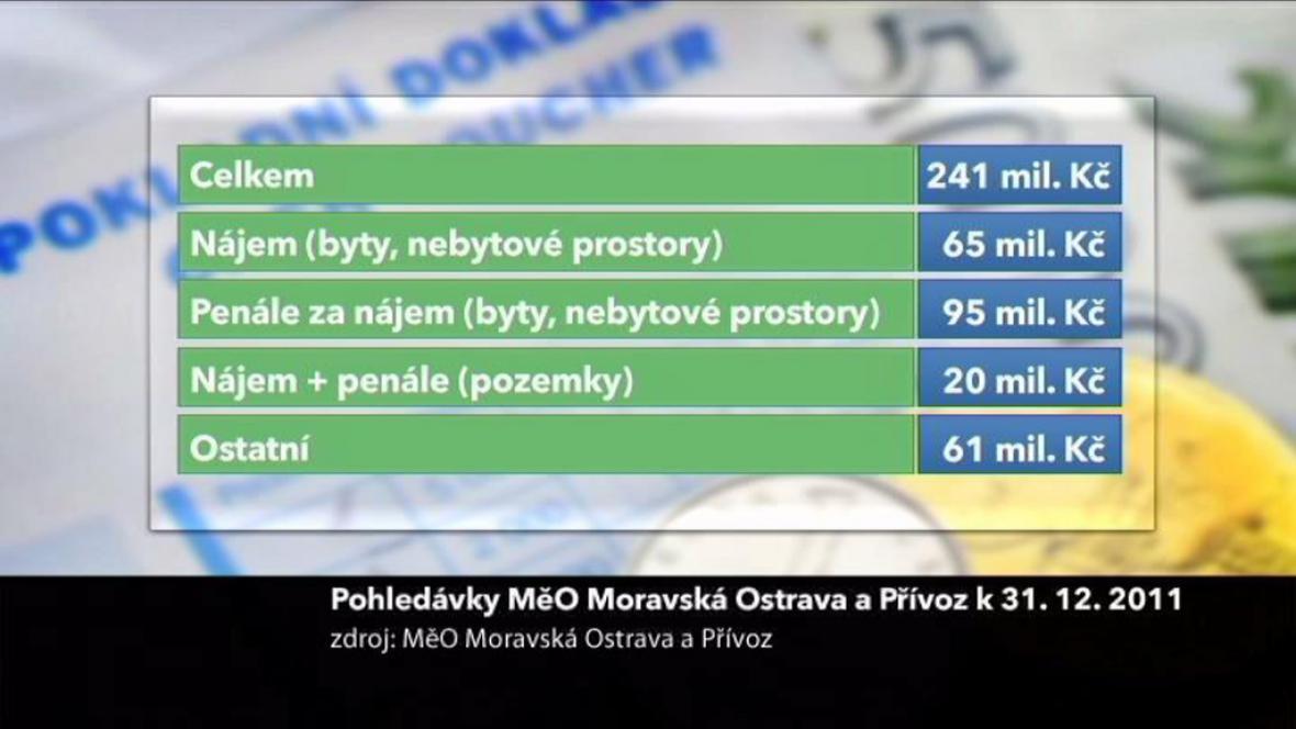 Pohledávky MěO Moravská Ostrava a Přívoz