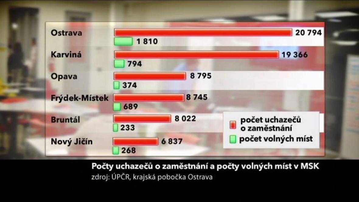 Poměr počtu uchazečů a volných míst v MS kraji