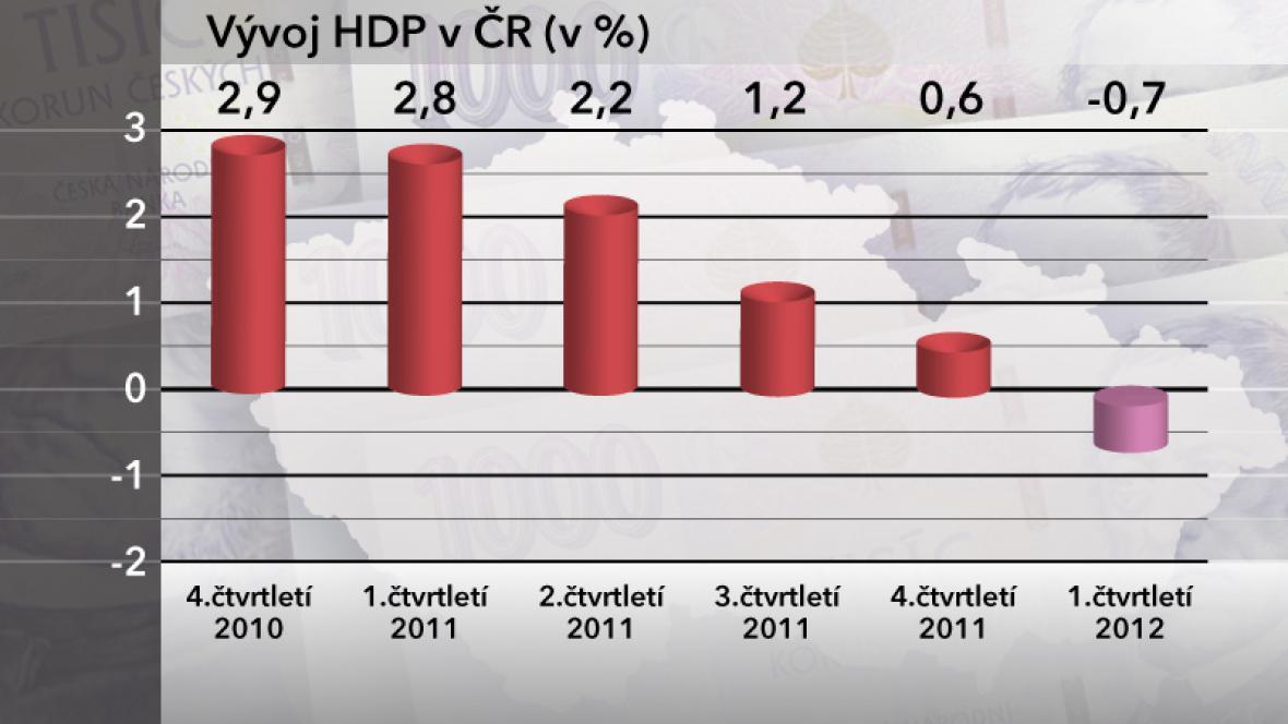 Vývoj HDP v ČR v prvním čtvrtletí roku 2012
