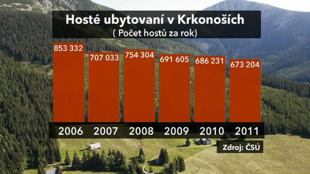 Hosté ubytování v Krkonoších
