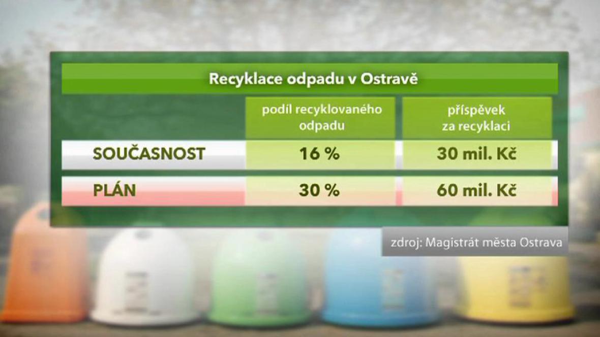 Recyklace odpadu v Ostravě