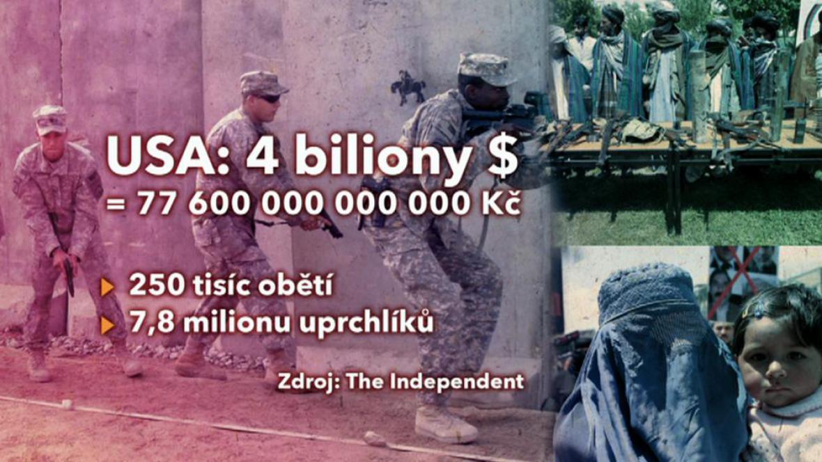 Bilance války proti terorismu