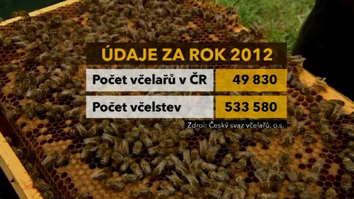 Údaje za rok 2012