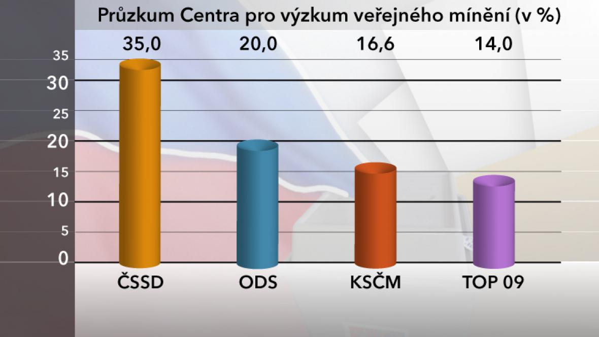 Volební průzkum agentury CVVM - březen 2012