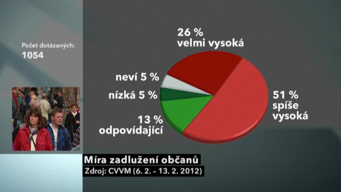 Průzkum CVVM