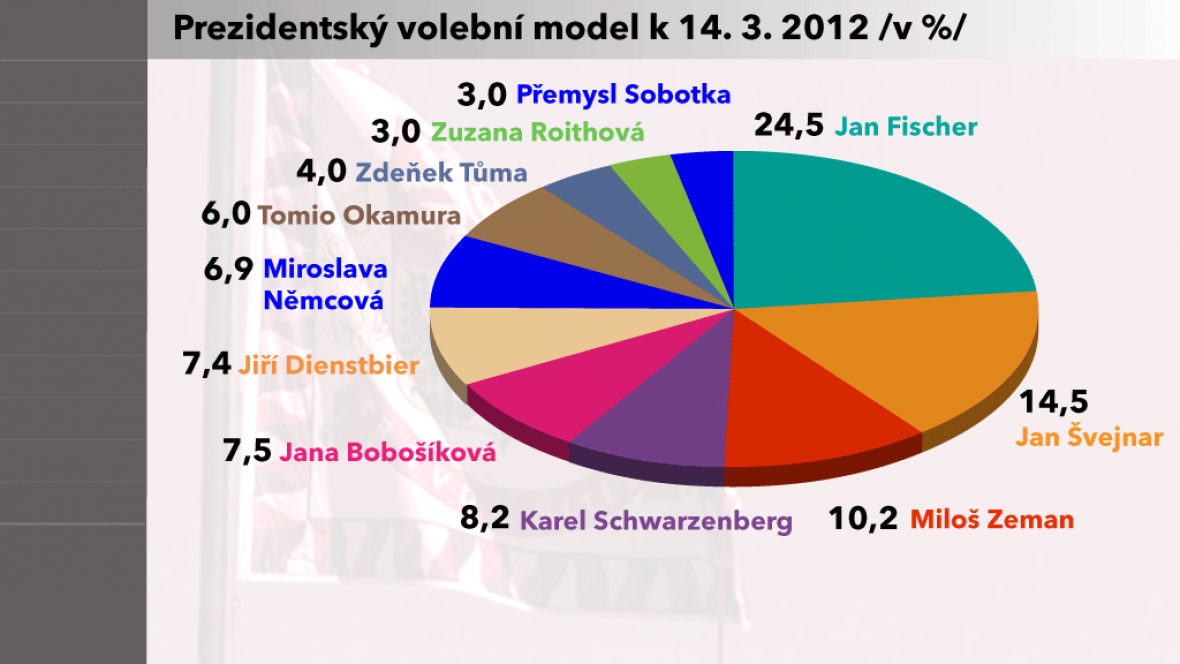 Model agentury Factum Invenio