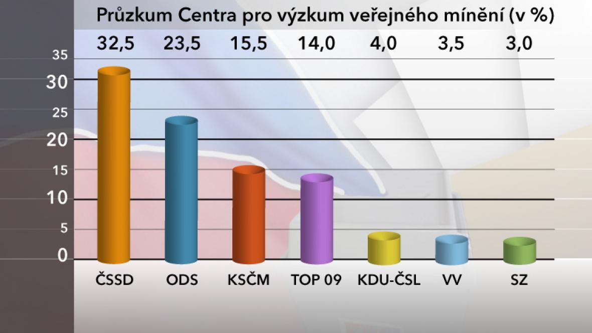 Volební průzkum - únor 2012