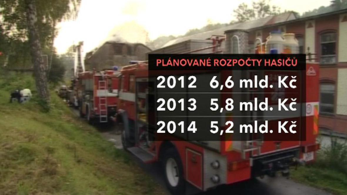 Plánované rozpočty hasičů
