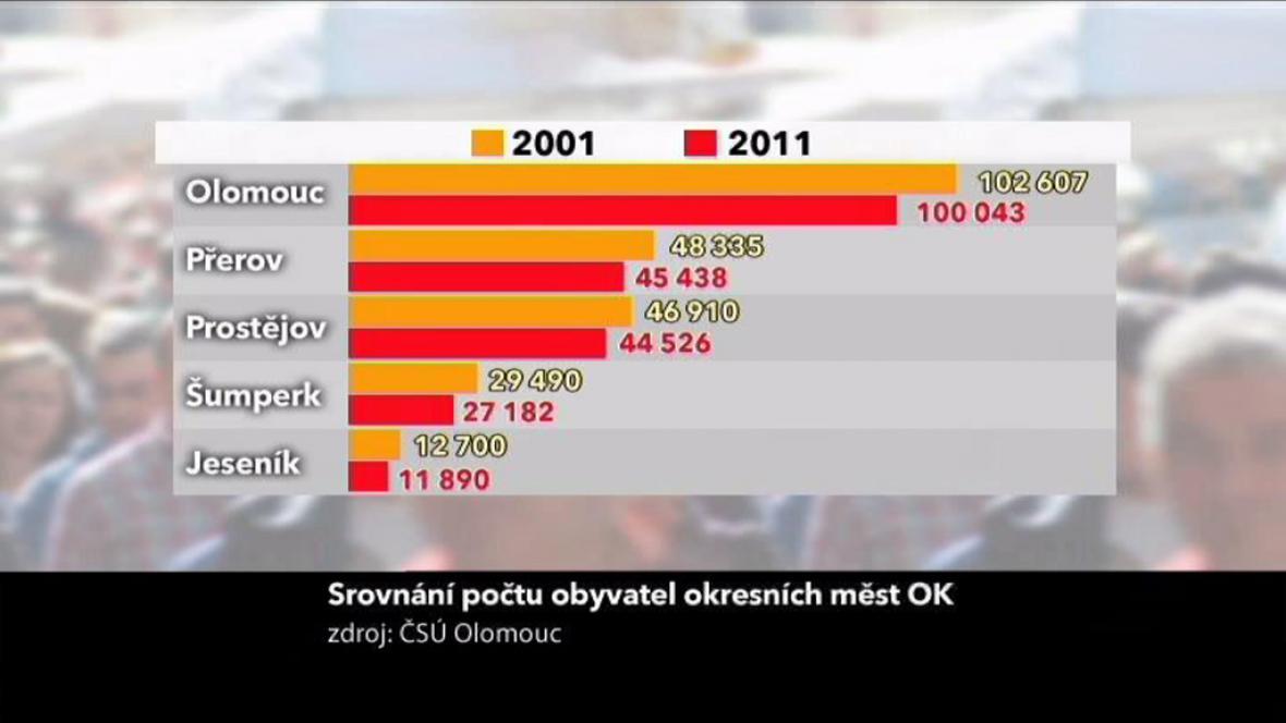 Tabulka srovnání počtu obyvatel