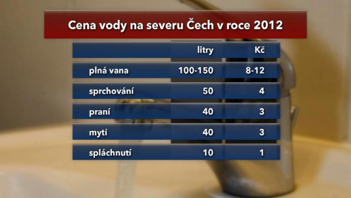 Tabulka ceny vody na severu Čech