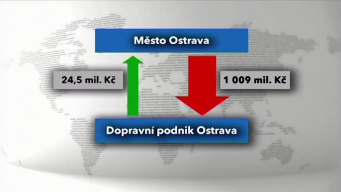 Provozní náklady DPO