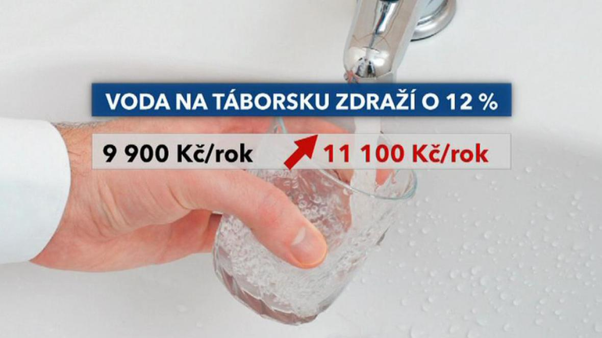 Lidé za rok zaplatí až o tisíc korun více