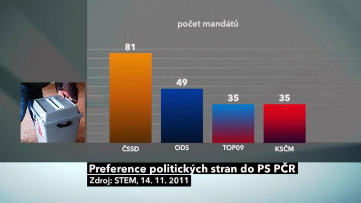 Průzkum volebních preferencí