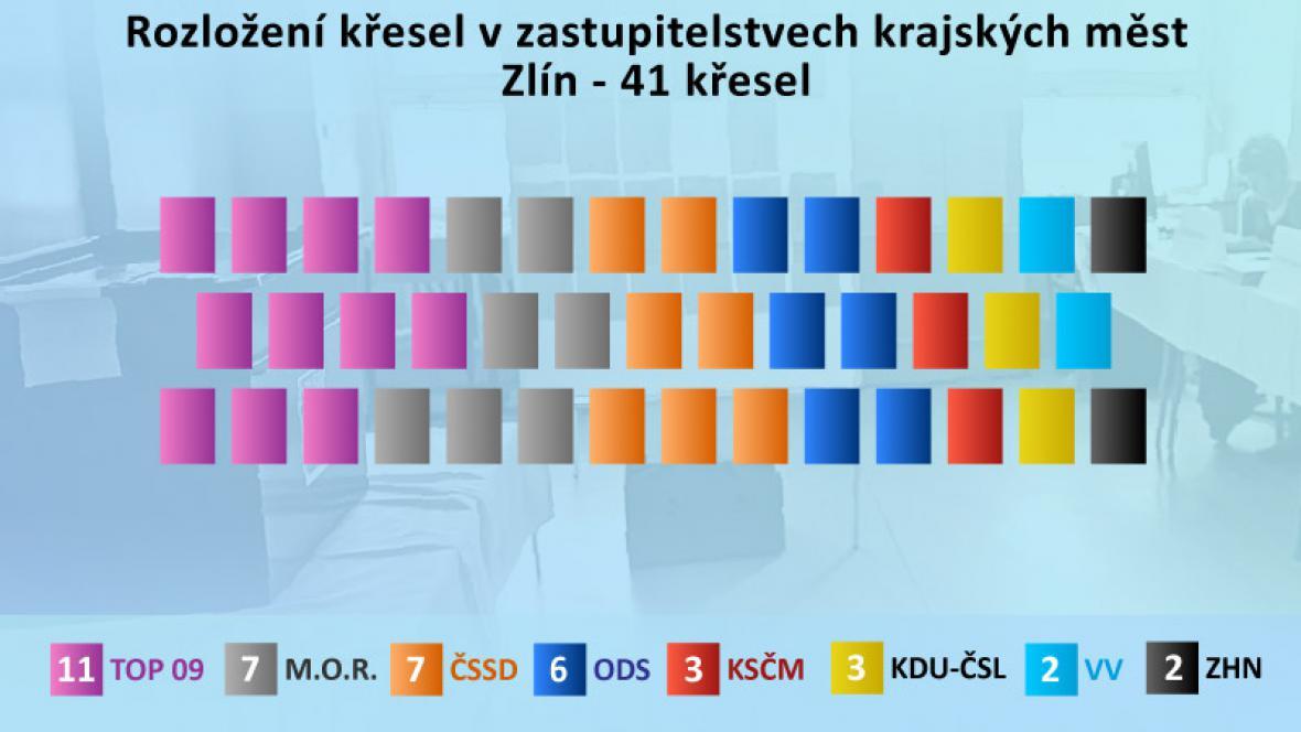 Výsledky komunálních voleb ve Zlíně