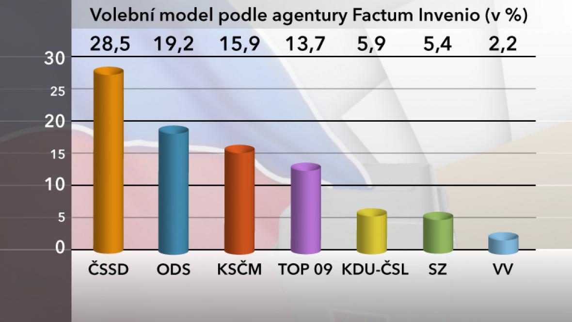 Volební model podle Factum Invenio