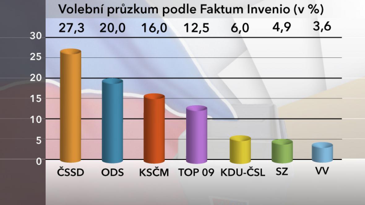 Volební průzkum podle Factum Invenio