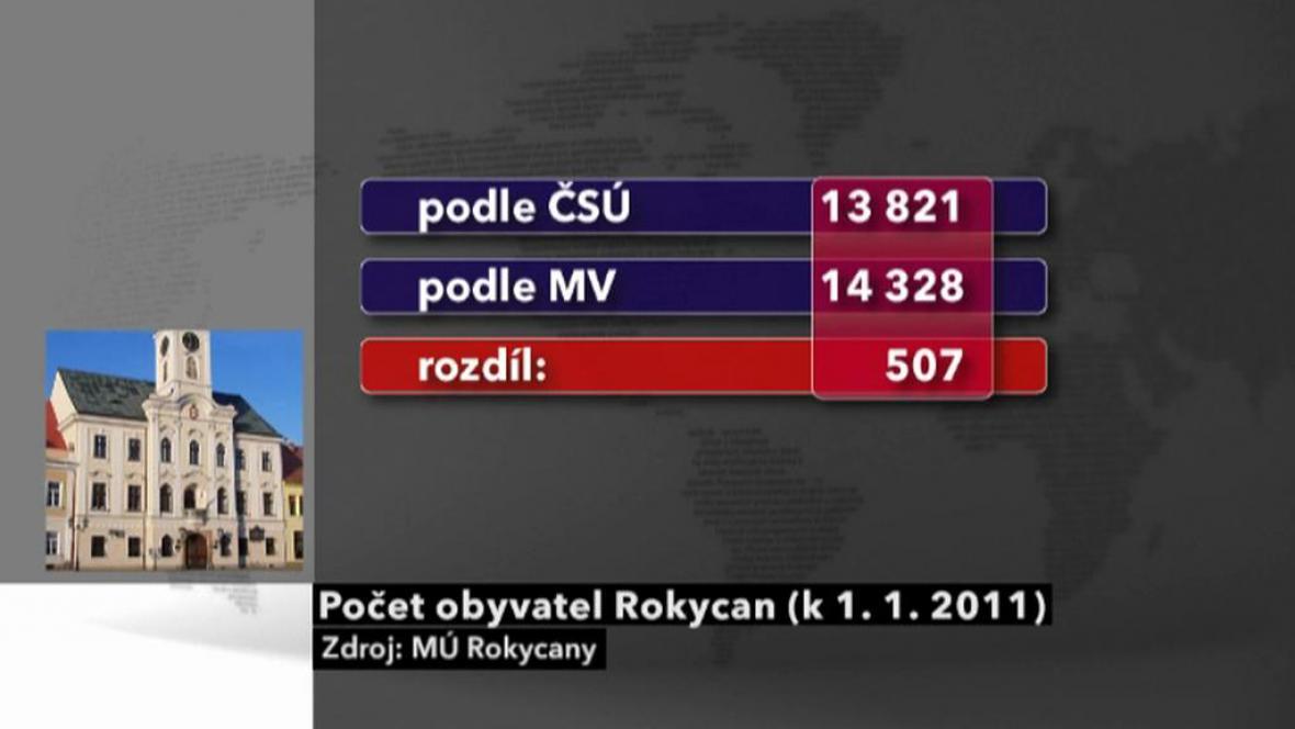 Počet obyvatel k 1. 1. 2011