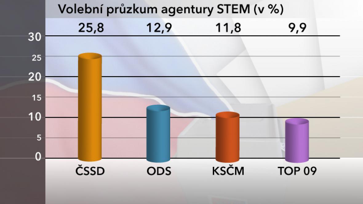 Průzkum agentury STEM