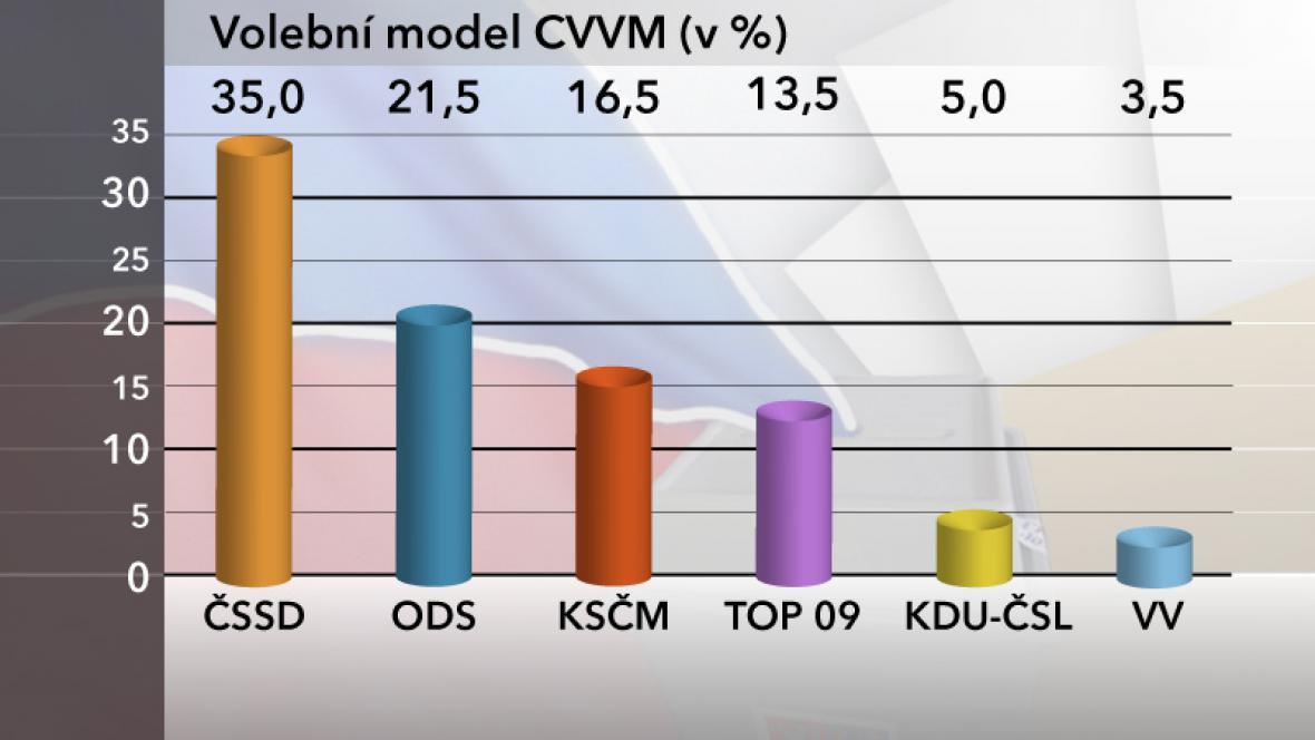 Volební model CVVM