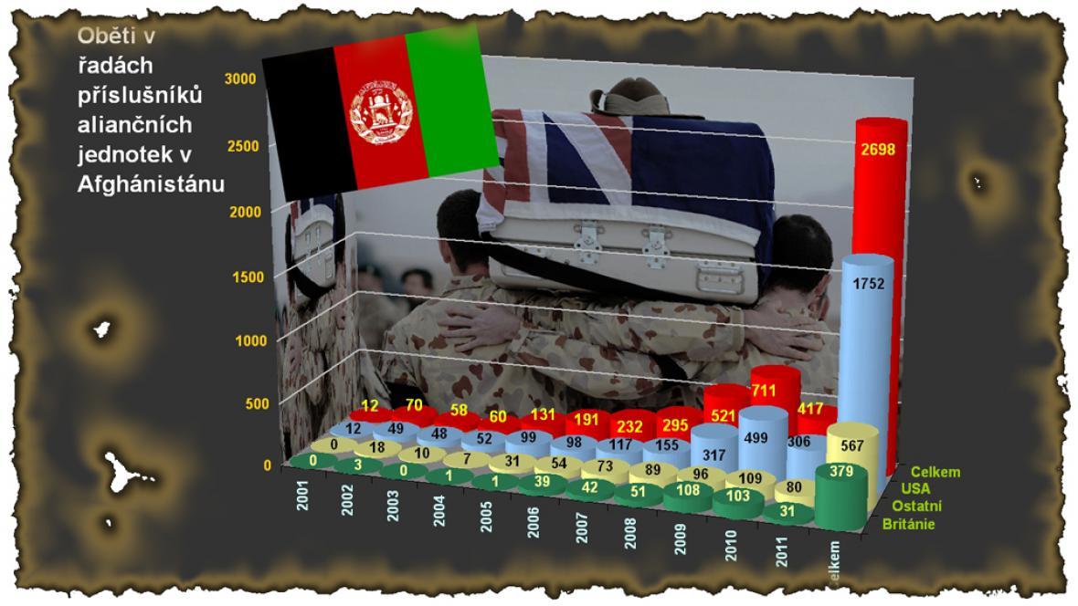 Oběti NATO v Afghánistánu k 30. srpnu 2011