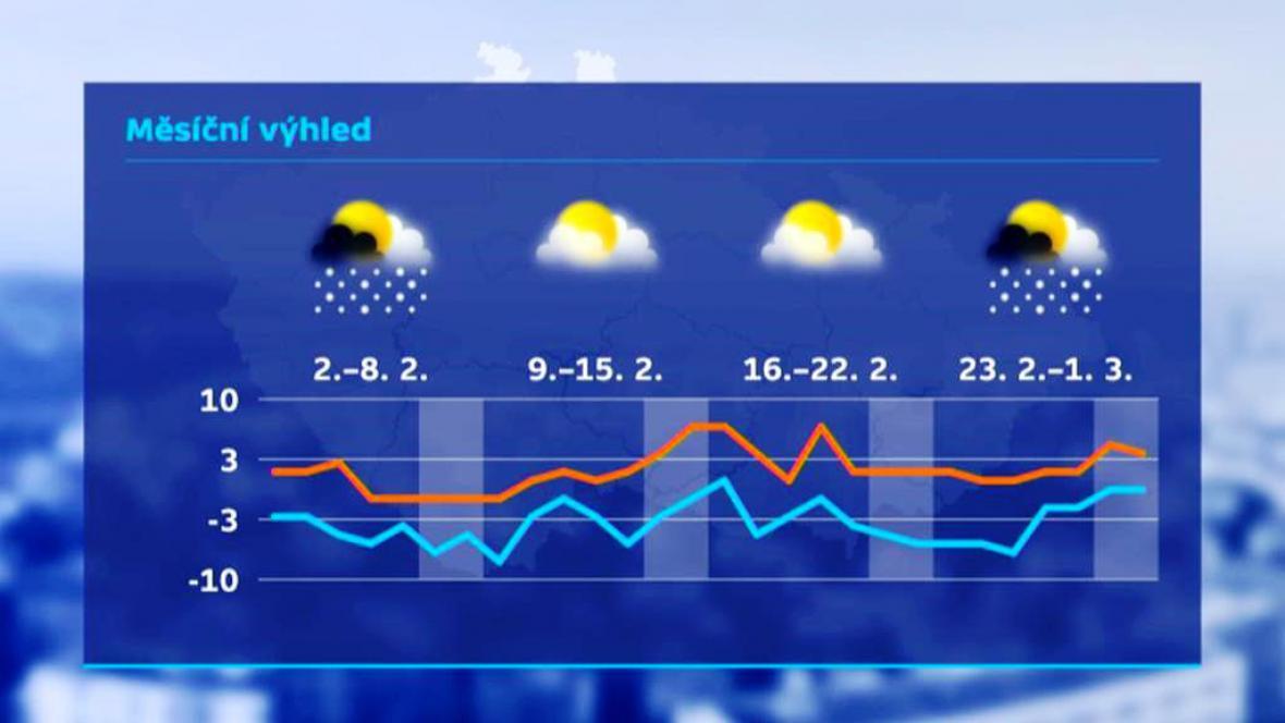 Výhled teplot na měsíc únor