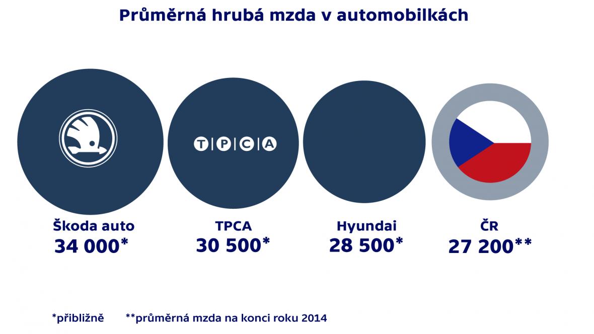 Průměrná hrubá mzda v automobilkách