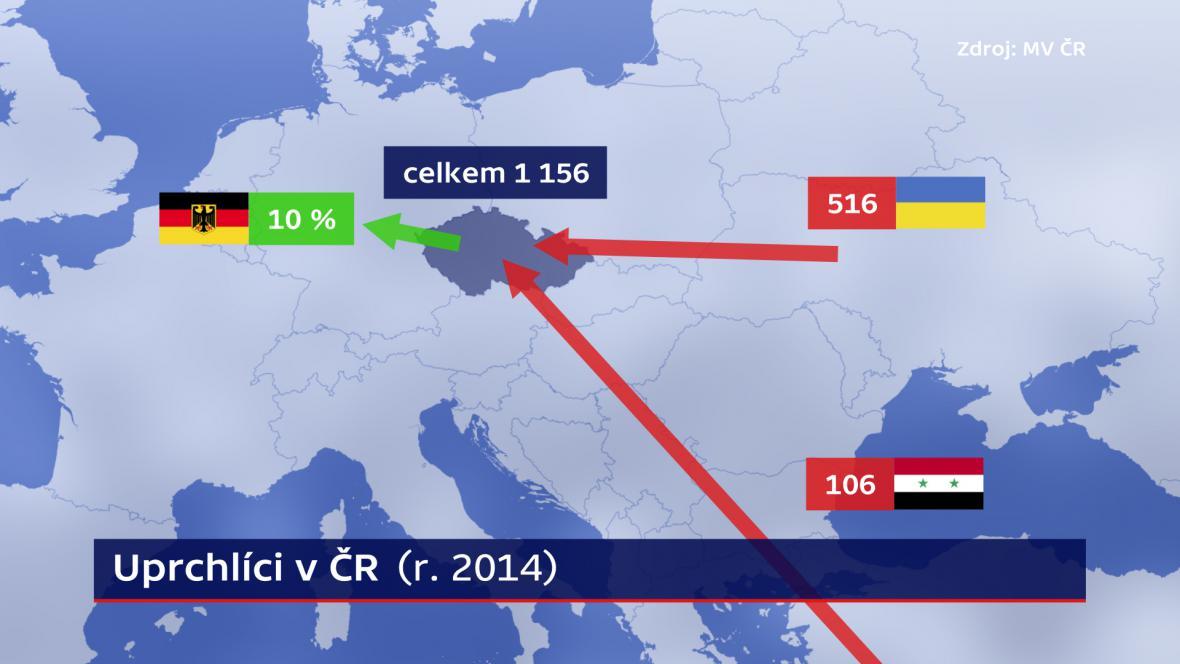 Uprchlíci v ČR - odkud přicházejí a kam míří