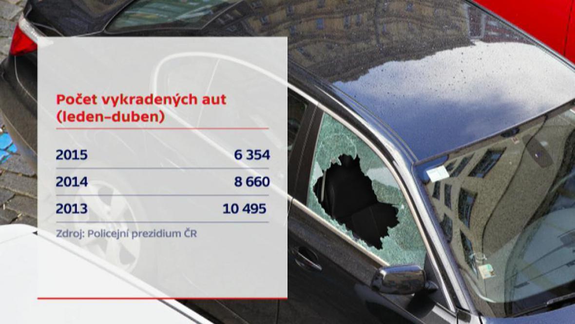Počet vykradených aut (leden - duben 2015)