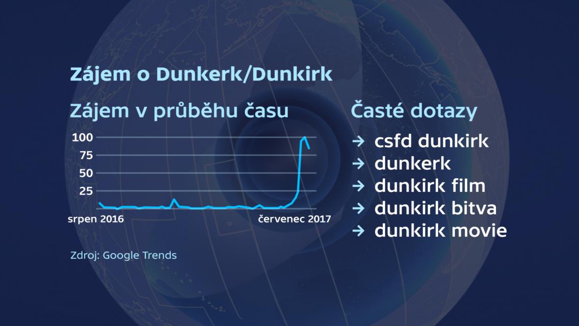 Zájem o Dunkerk