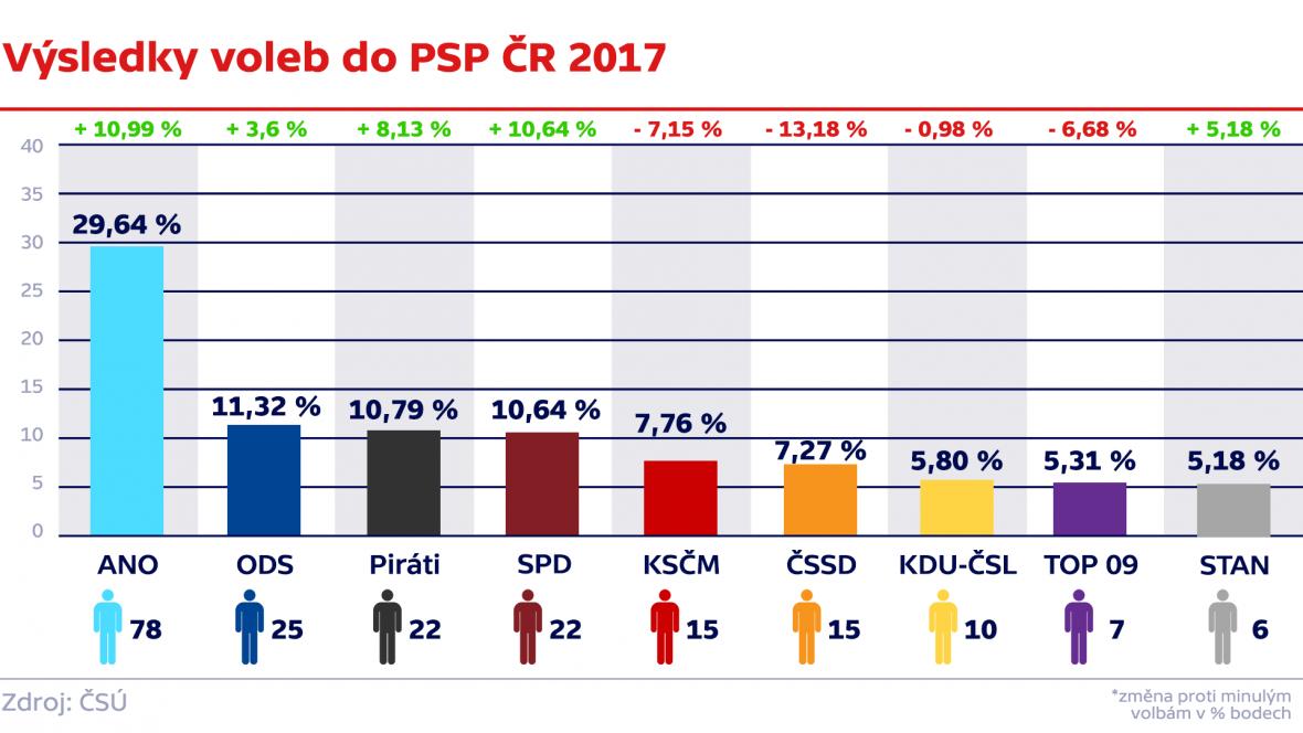 Výsledky voleb do PSP ČR 2017