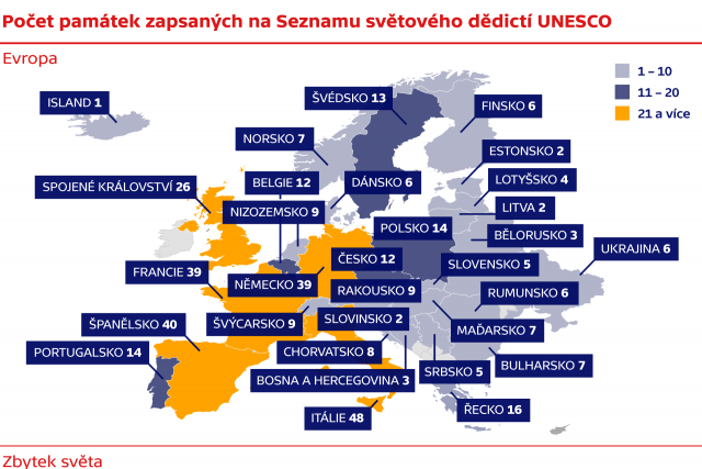 Počet památek zapsaných na Seznamu světového dědictí UNESCO