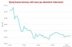 Vývoj kurzu koruny vůči euru po skončení intervencí 3